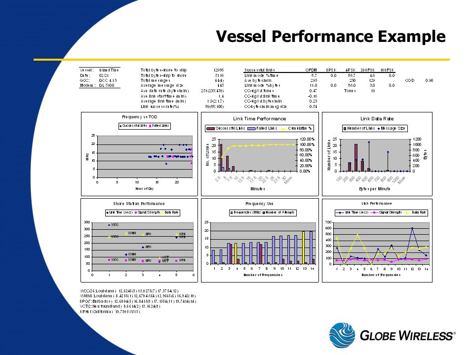Vessel Performance Example