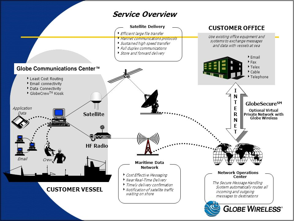 Service Overview CUSTOMER OFFICE CUSTOMER VESSEL I N T E R