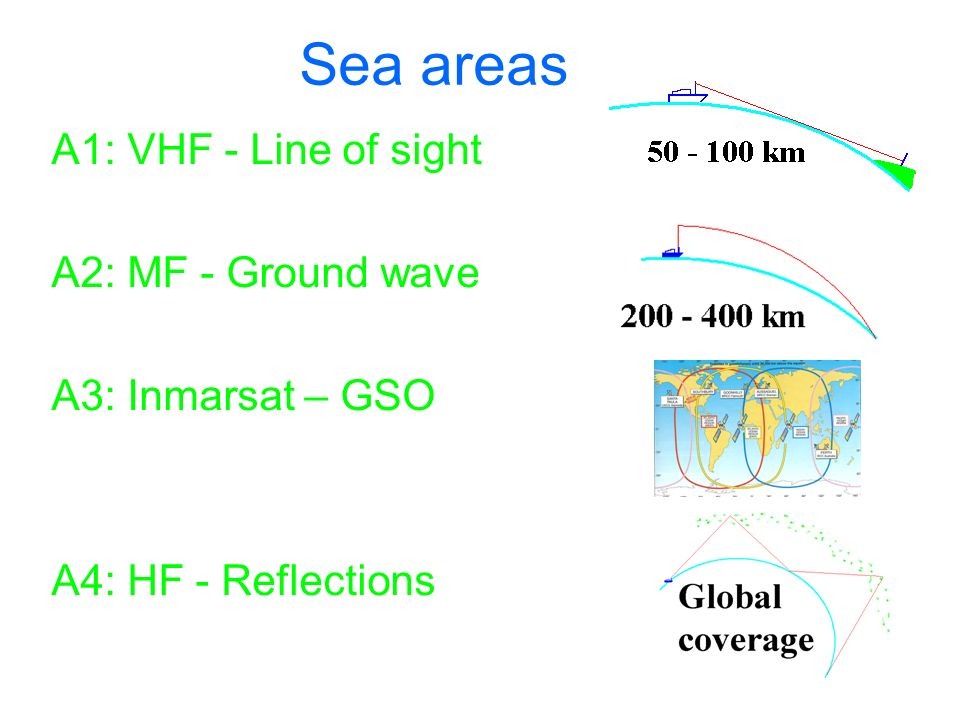 Sea areas A1: VHF - Line of sight A2: MF - Ground wave