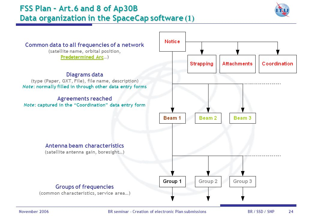FSS Plan – Art.6 and 8 of Ap30B Data organization in the SpaceCap software (1)
