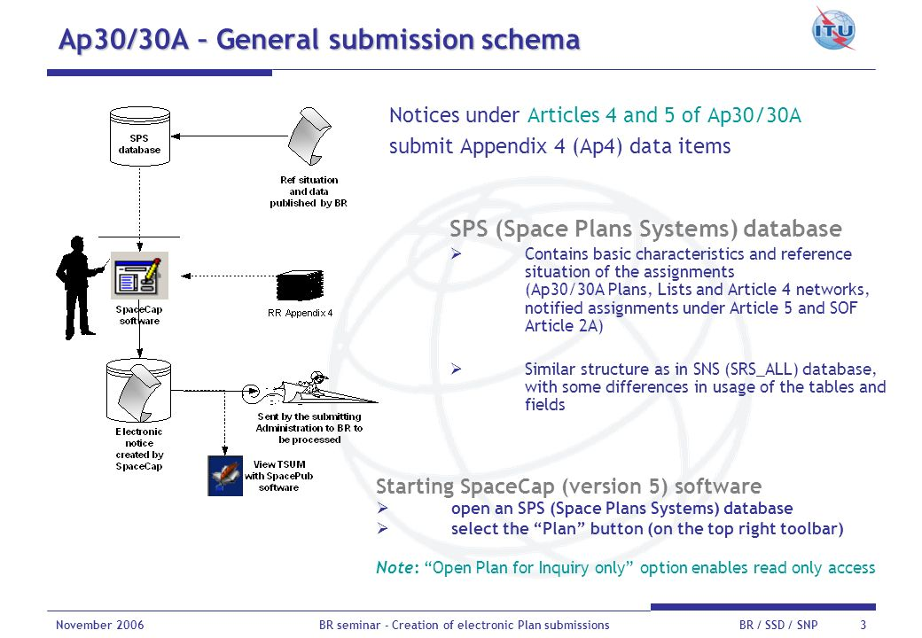 Ap30/30A – General submission schema