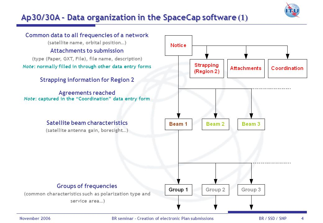 Ap30/30A - Data organization in the SpaceCap software (1)
