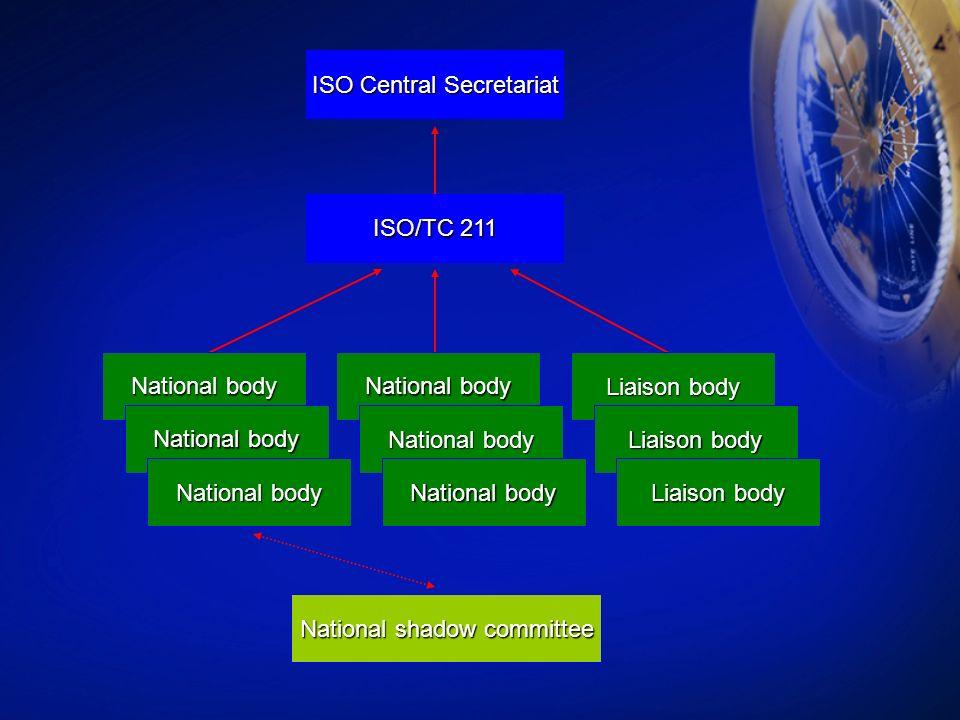 ISO Central Secretariat