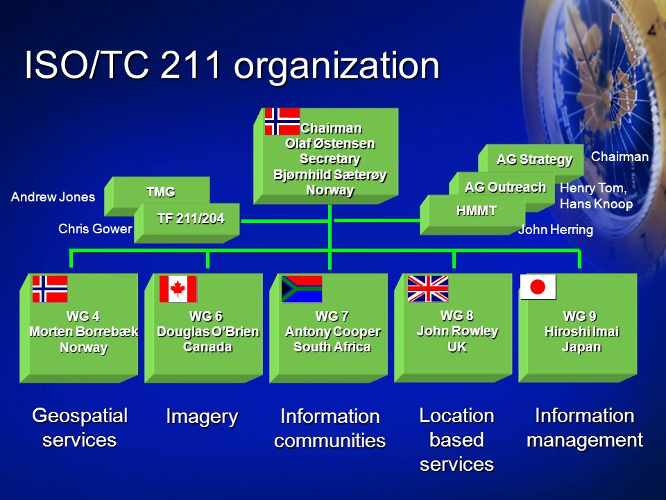 ISO/TC 211 organization Geospatial services Imagery
