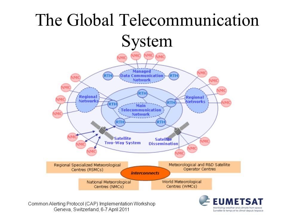 The Global Telecommunication System
