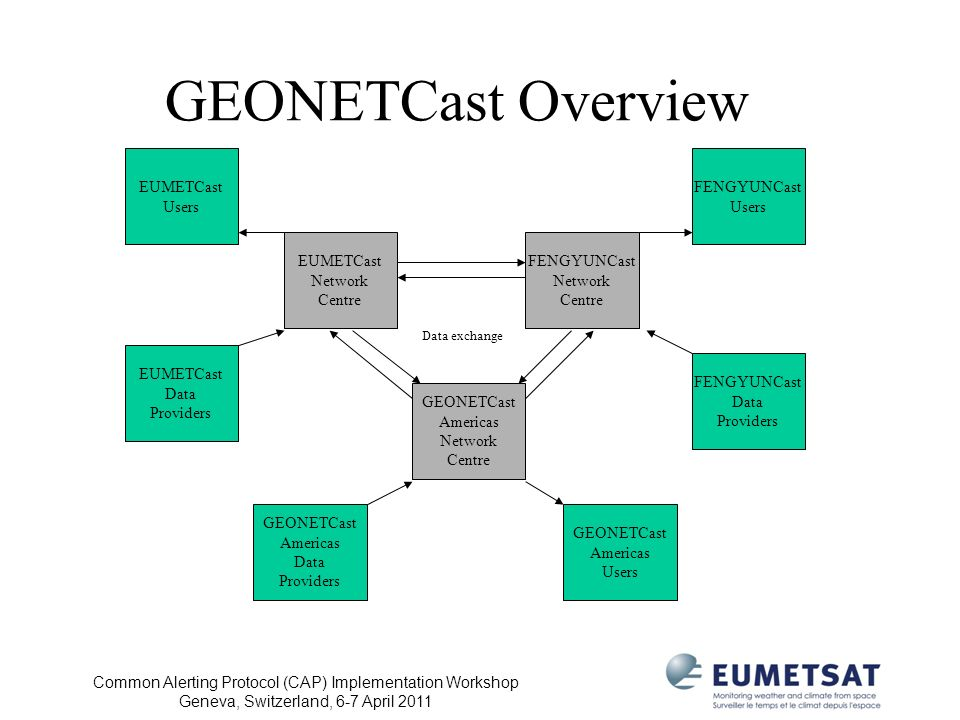 GEONETCast Overview EUMETCast Users FENGYUNCast Users EUMETCast