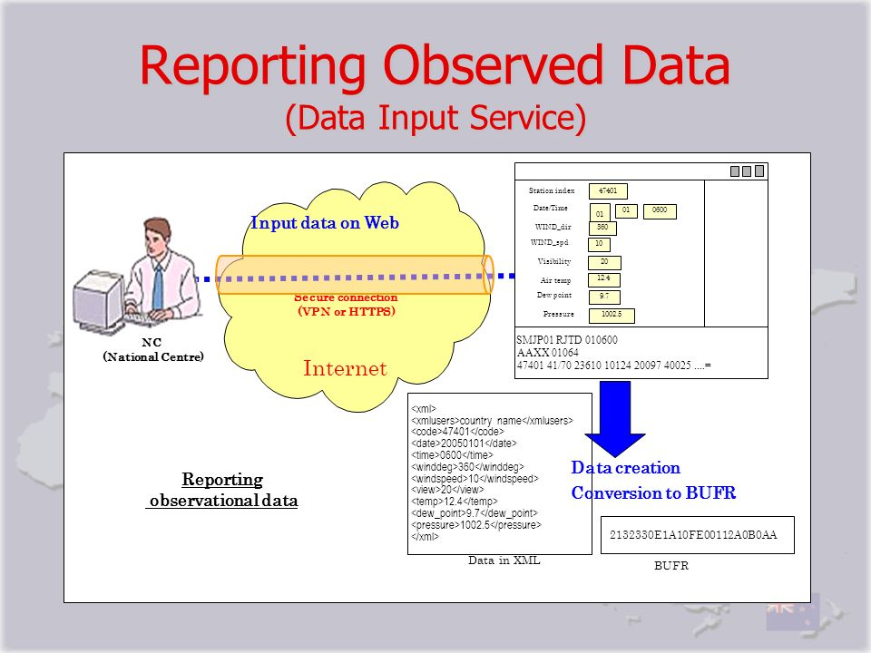 Reporting Observed Data (Data Input Service)