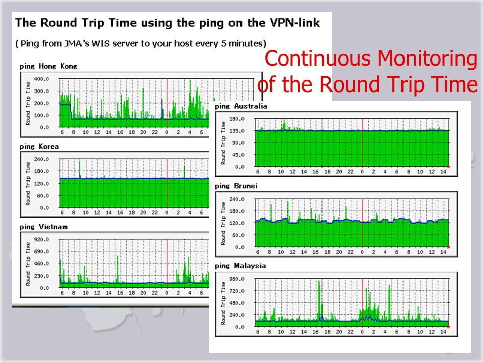 Continuous Monitoring of the Round Trip Time