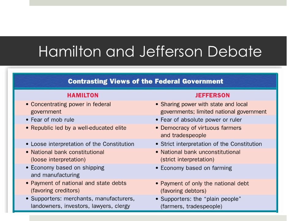 hamilton and jefferson debates Continue for 3 more pages » • join now to read essay differences between hamilton and jefferson and  compare and contrast the hamilton and jefferson debates .