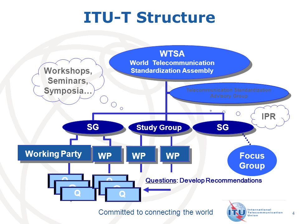ITU-T Structure WTSA Workshops, Seminars, Symposia… IPR SG SG