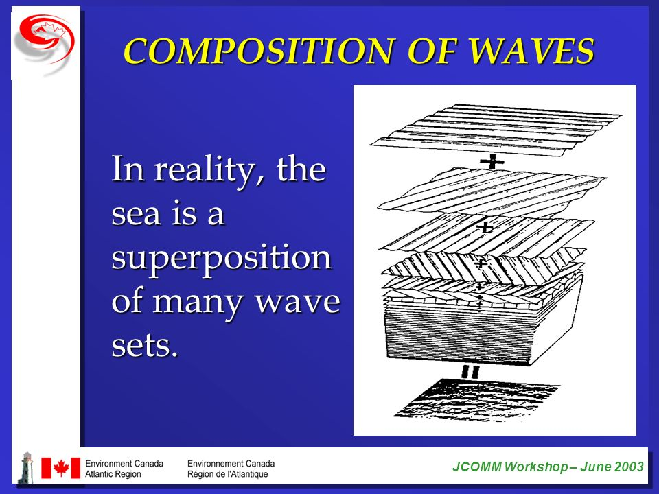 COMPOSITION OF WAVES In reality, the sea is a superposition of many wave sets.