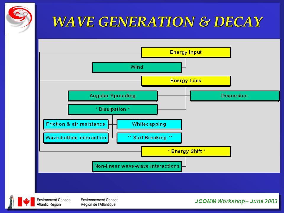 WAVE GENERATION & DECAY