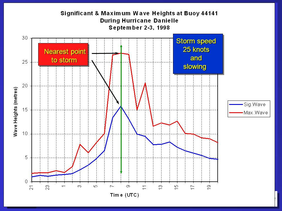 Storm speed 25 knots and slowing Nearest point to storm