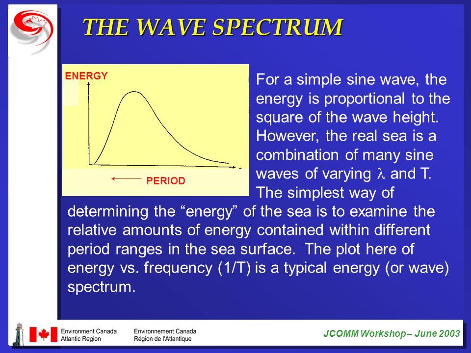 THE WAVE SPECTRUM ENERGY.