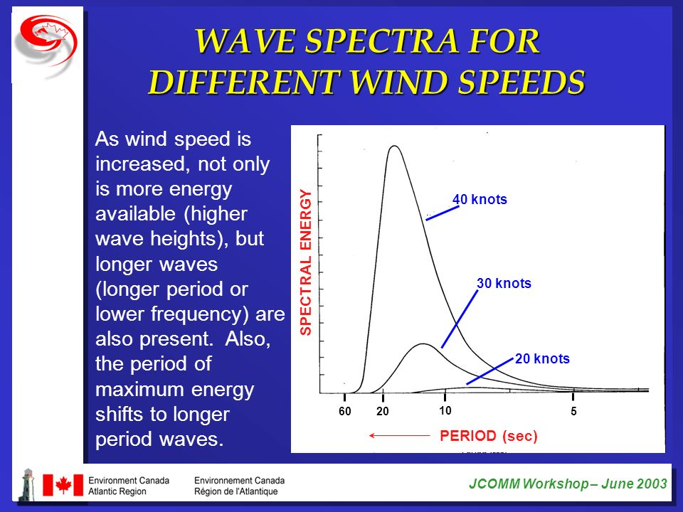 WAVE SPECTRA FOR DIFFERENT WIND SPEEDS