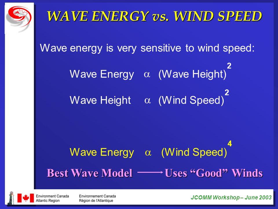 WAVE ENERGY vs. WIND SPEED