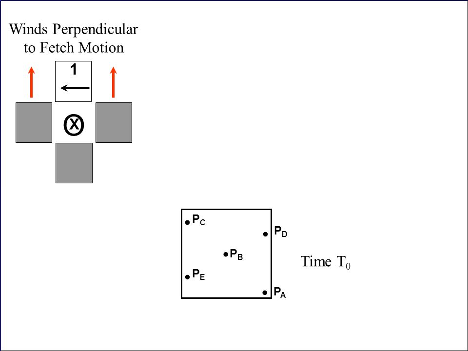 O . . . . . Winds Perpendicular to Fetch Motion 1 Time T0 X PC PD PB