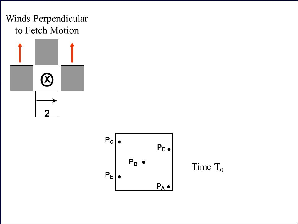 O . . . . . Winds Perpendicular to Fetch Motion 2 Time T0 X PC PD PB
