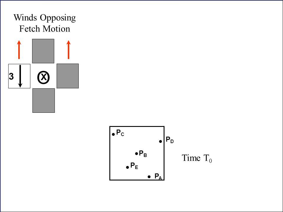 Winds Opposing Fetch Motion O 3 X . . Time T0 PC PD . PB . PE . PA