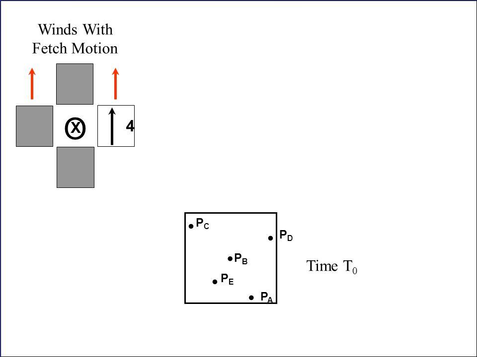 Winds With Fetch Motion O X 4 . . Time T0 PC PD . PB . PE . PA
