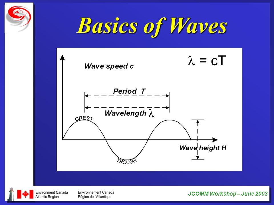 Basics of Waves l = cT