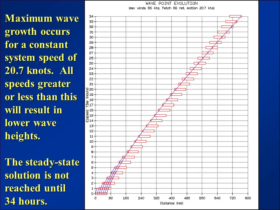 Maximum wave growth occurs. for a constant. system speed of. 20.7 knots. All. speeds greater. or less than this.