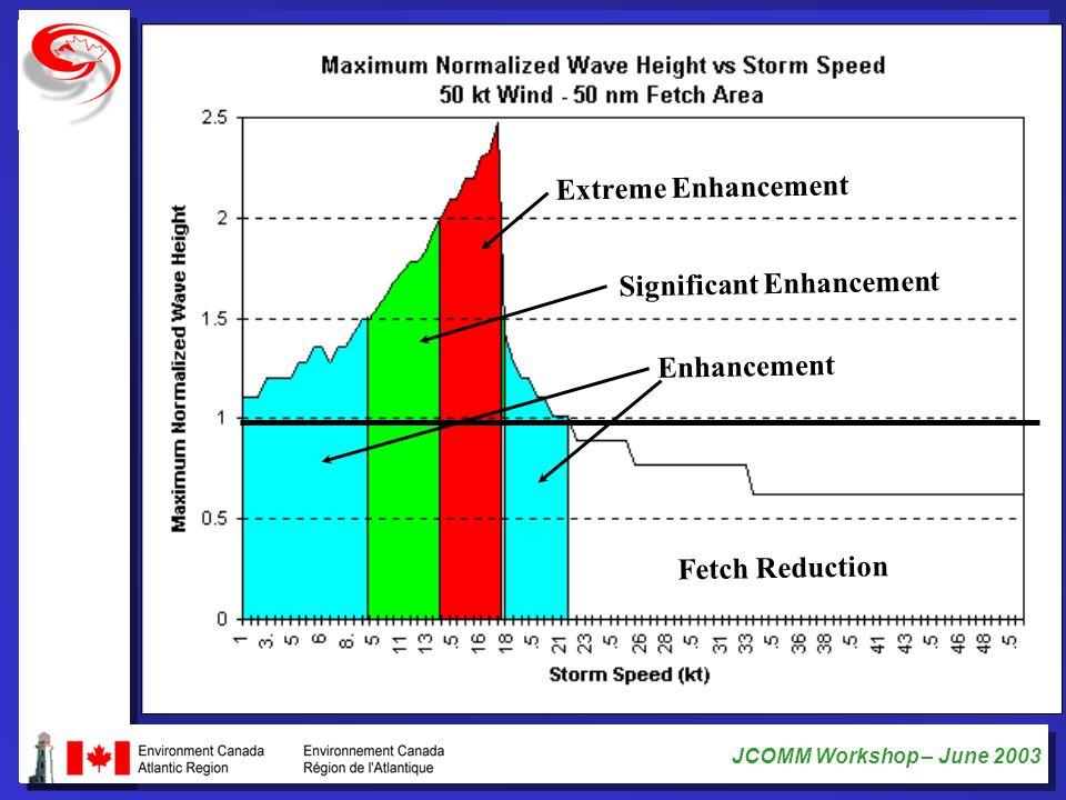 Extreme Enhancement Significant Enhancement Enhancement Fetch Reduction