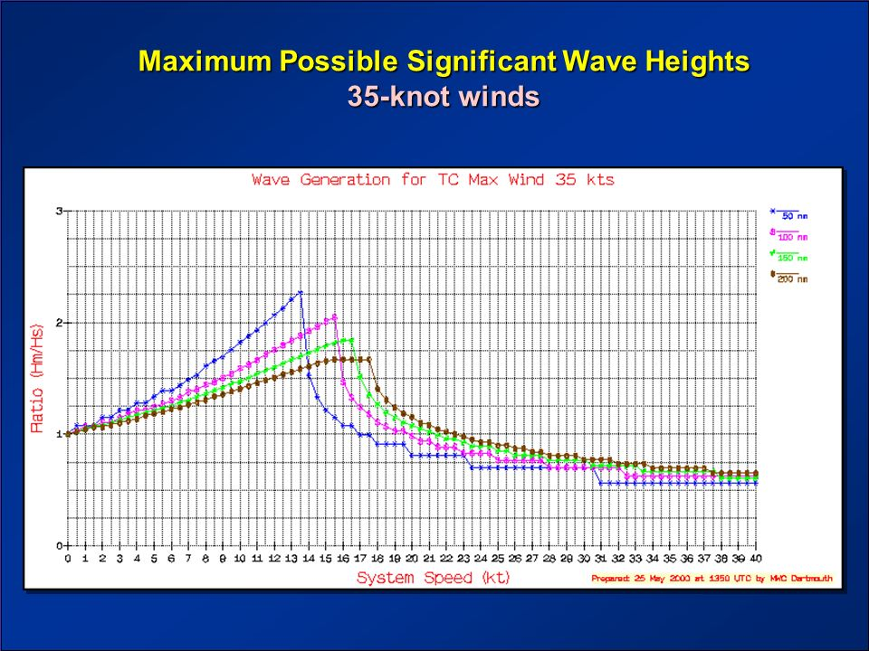 Maximum Possible Significant Wave Heights