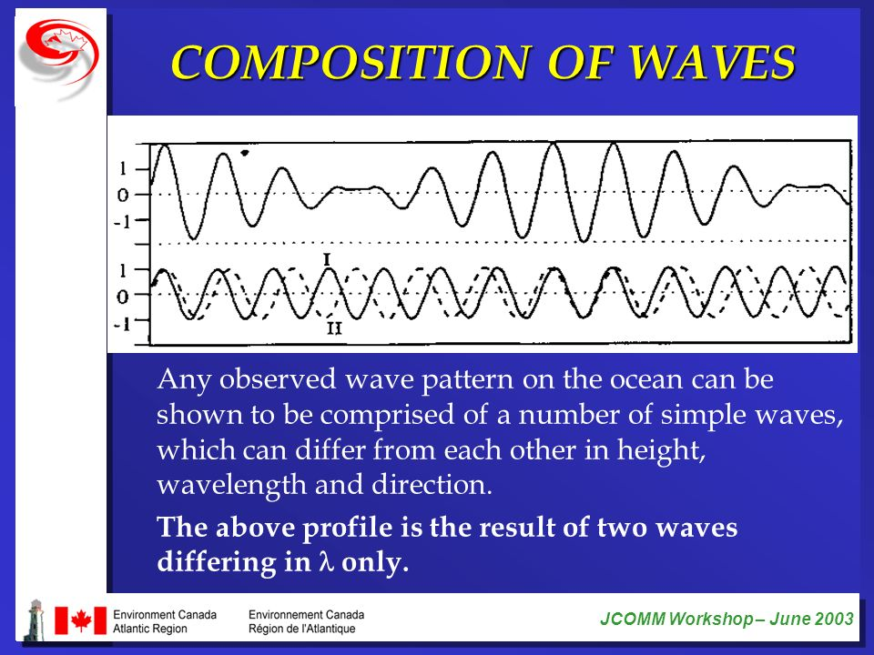 COMPOSITION OF WAVES