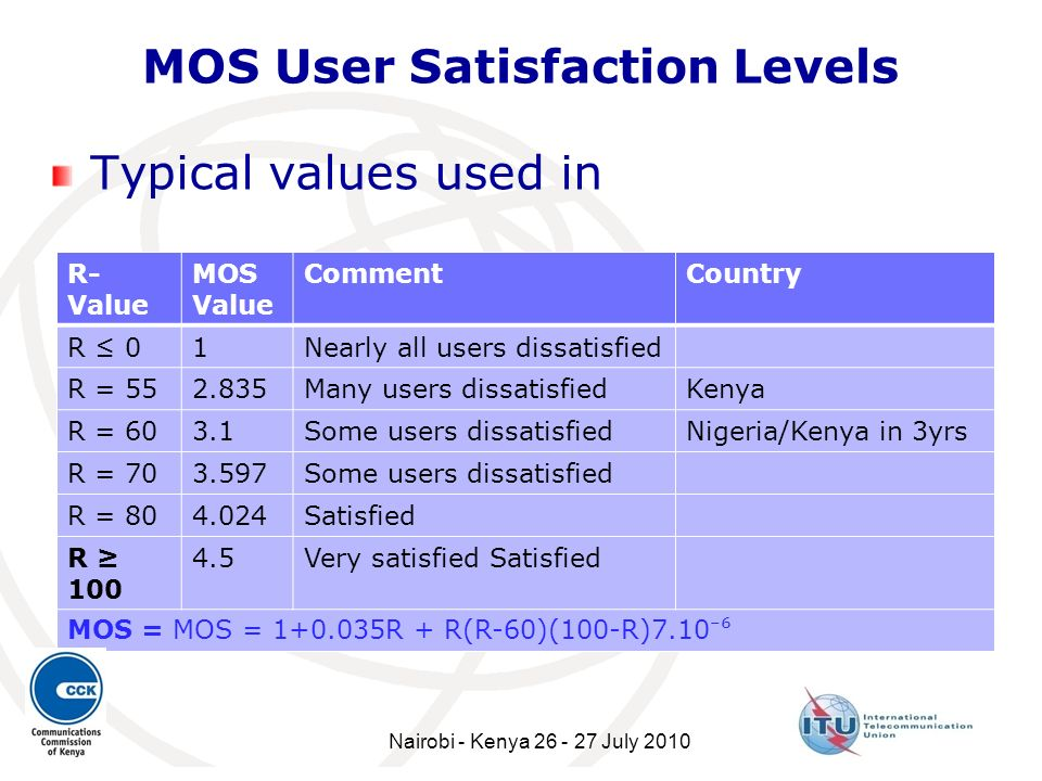 MOS User Satisfaction Levels
