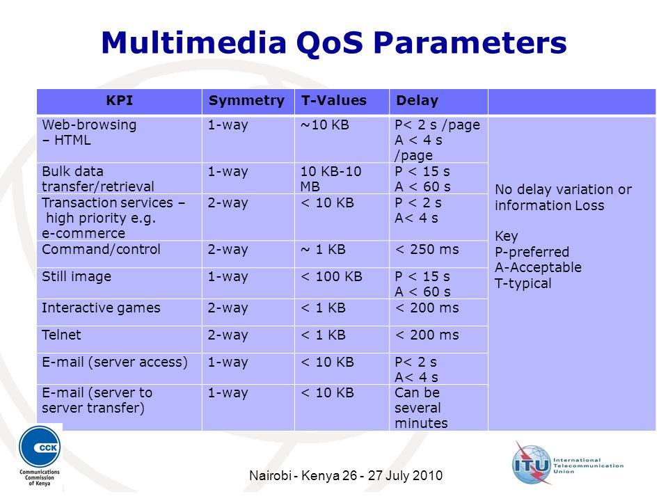 Multimedia QoS Parameters