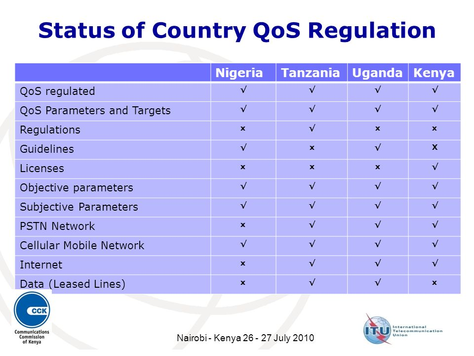 Status of Country QoS Regulation