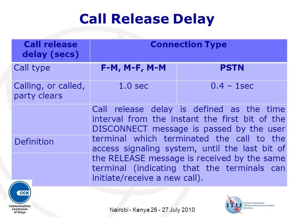 Call release delay (secs)