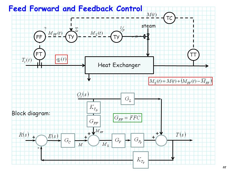 feed forward control Feed-forward gains, on the other hand, are predictive and won't cause system instability a pid algorithm is reactive, and high gains can cause oscillation motion control tips.