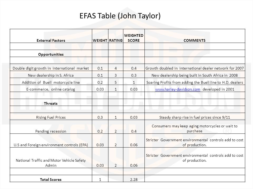 efas external factors analysis summary table What does efas stand for this explains the efas (external factors analysis summary) table and an ifas (internal factors analysis summary) table of google.
