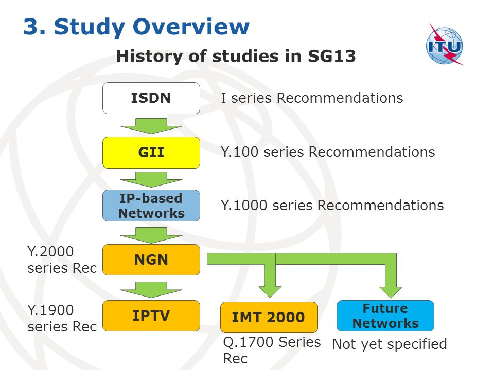 3. Study Overview History of studies in SG13 ISDN