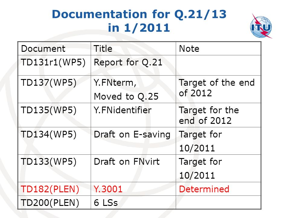 Documentation for Q.21/13 in 1/2011