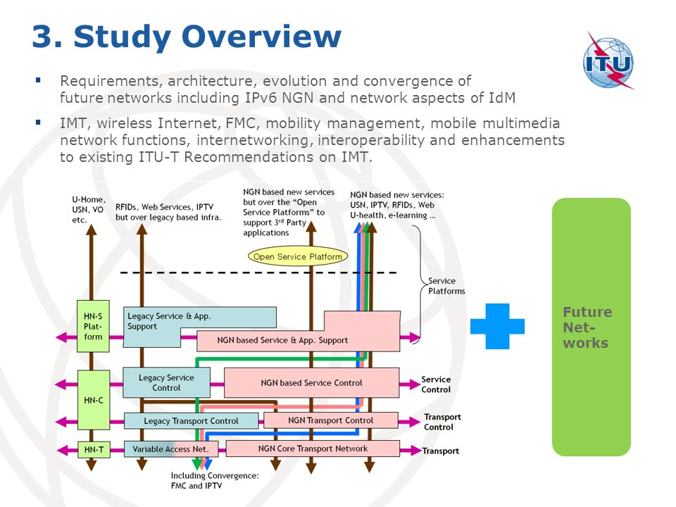 3. Study Overview Requirements, architecture, evolution and convergence of future networks including IPv6 NGN and network aspects of IdM.