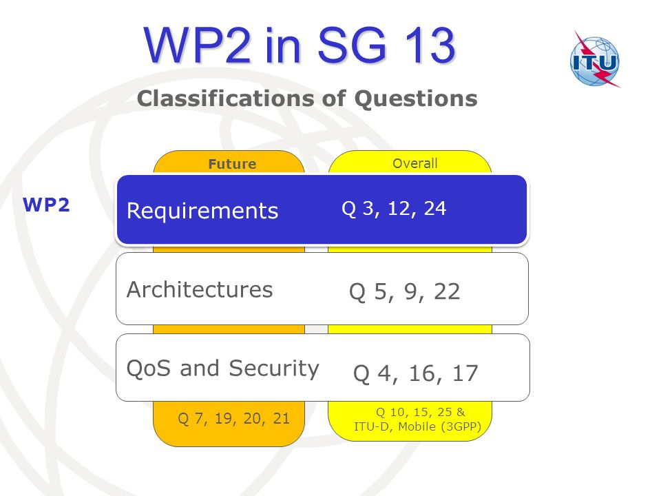 WP2 in SG 13 Classifications of Questions Requirements Architectures