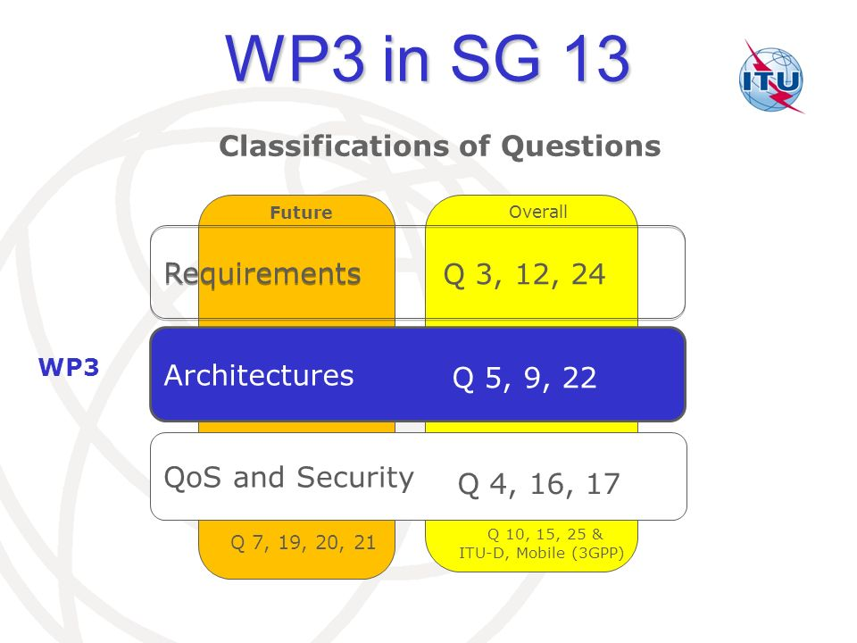 WP3 in SG 13 Classifications of Questions Requirements Q 3, 12, 24