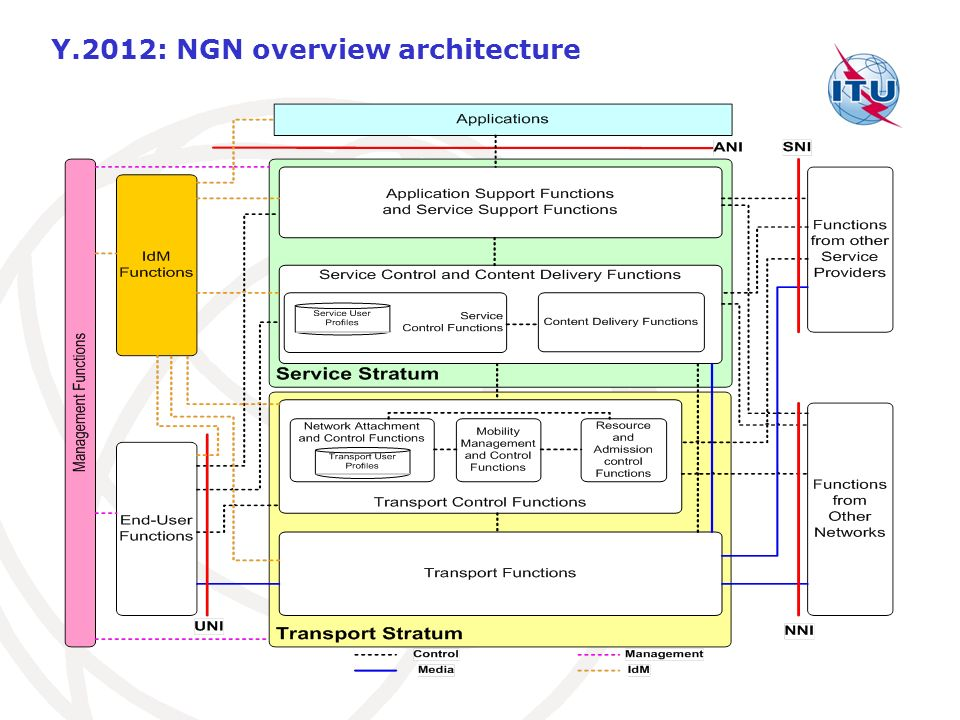 Y.2012: NGN overview architecture