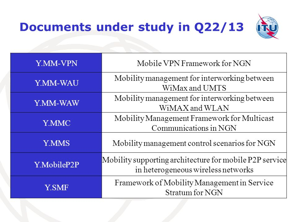 Documents under study in Q22/13