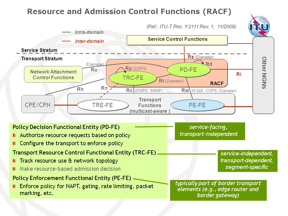 Resource and Admission Control Functions (RACF)