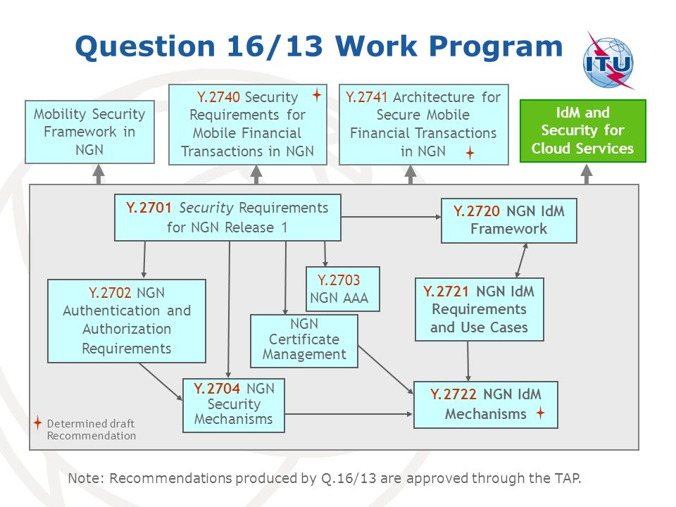 Question 16/13 Work Program