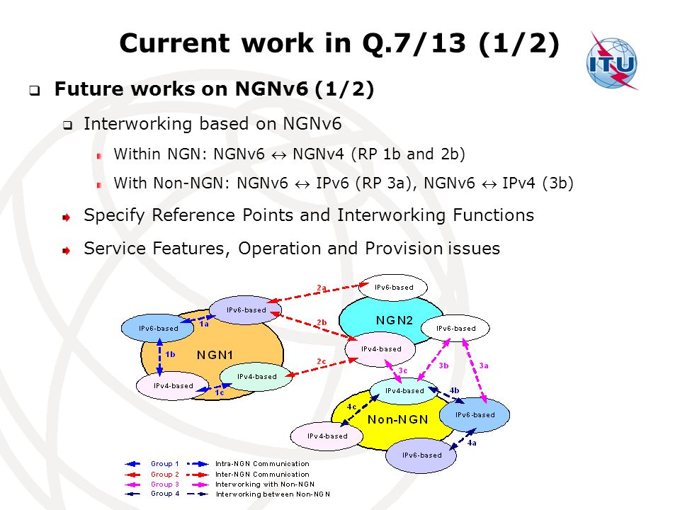 Current work in Q.7/13 (1/2) Future works on NGNv6 (1/2)