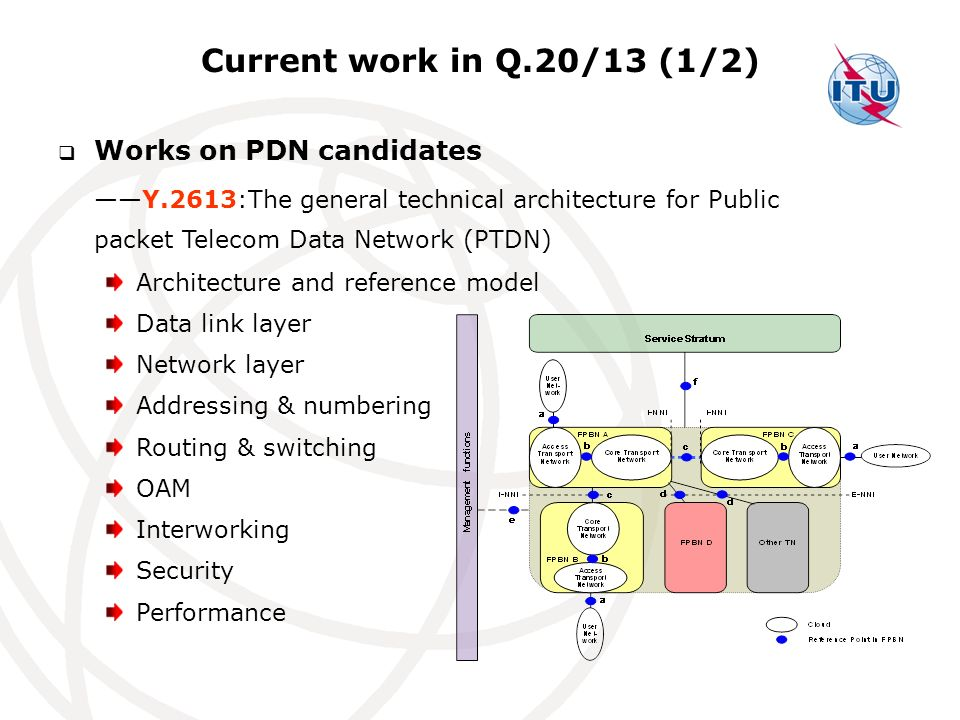 Current work in Q.20/13 (1/2) Works on PDN candidates