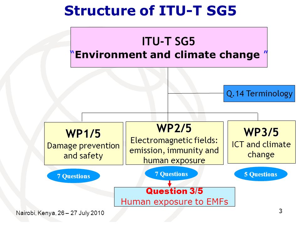 Structure of ITU-T SG5 ITU-T SG5 WP2/5 WP3/5 WP1/5