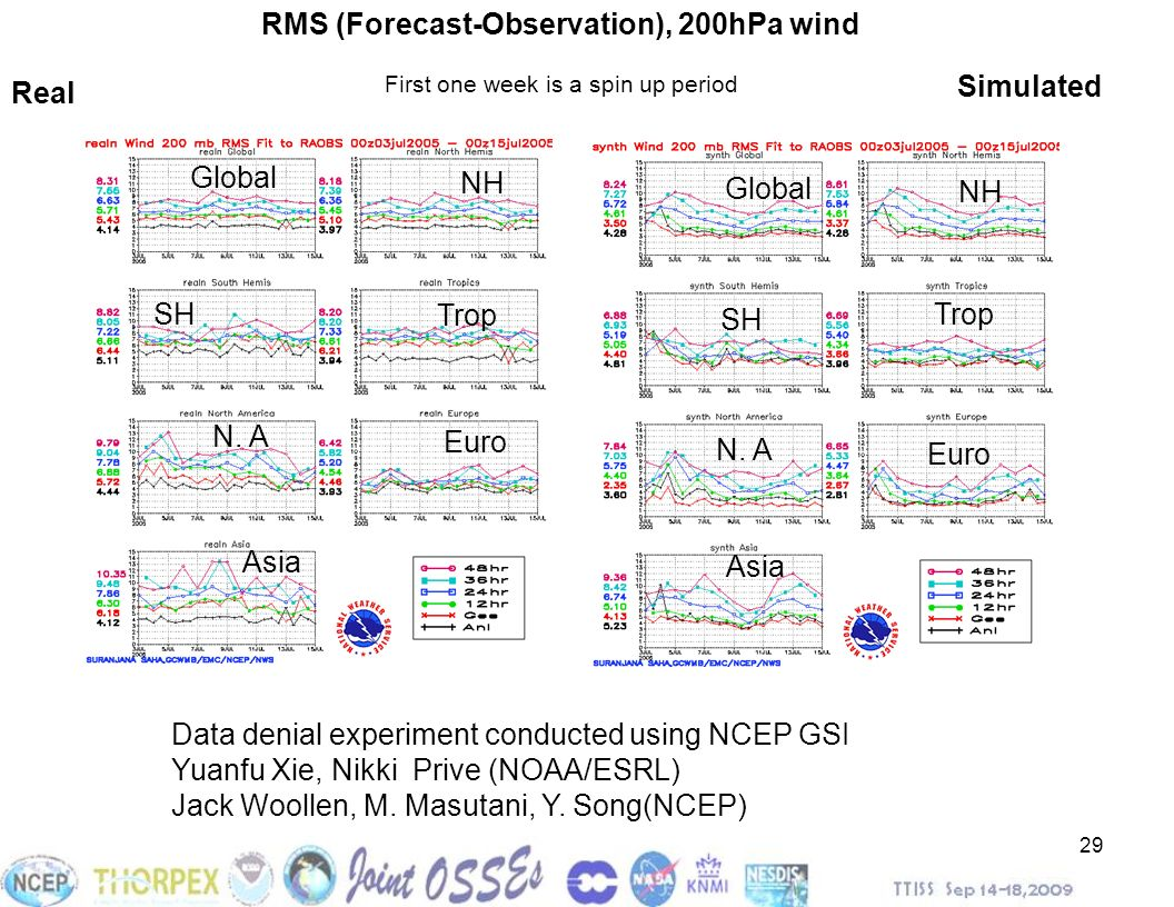 RMS (Forecast-Observation), 200hPa wind