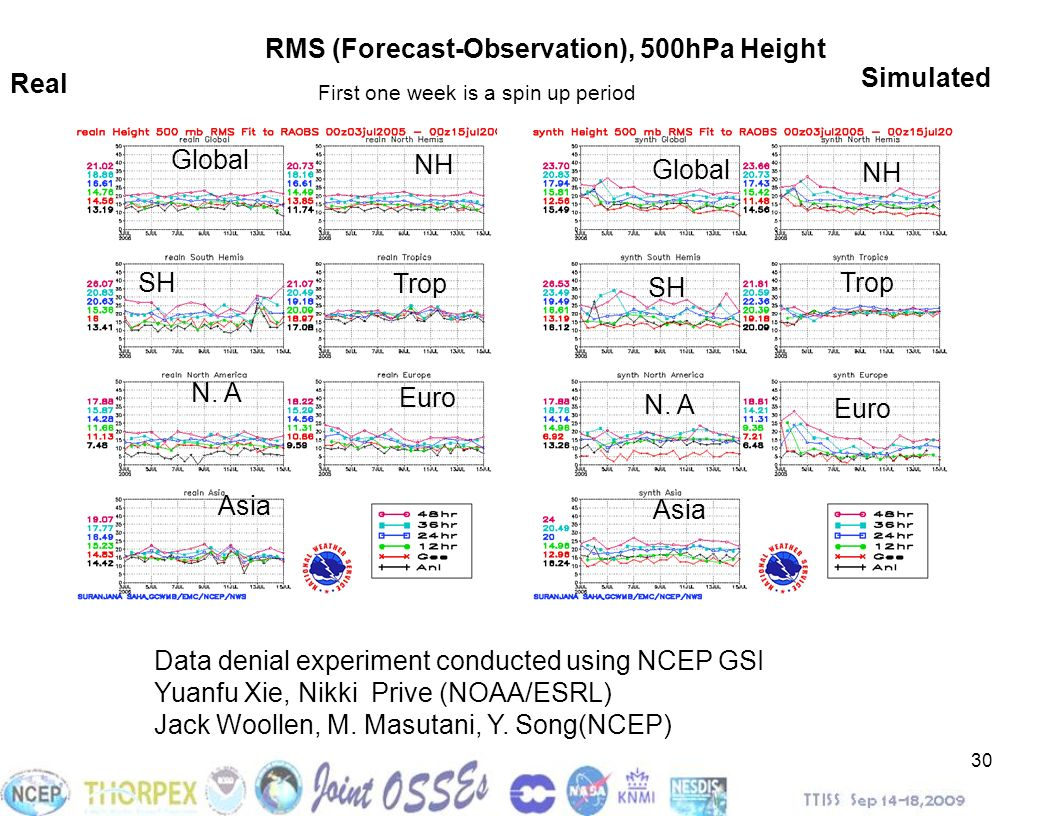 RMS (Forecast-Observation), 500hPa Height Real Simulated