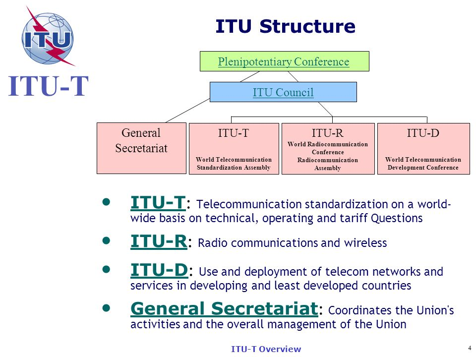 ITU Structure Plenipotentiary Conference. ITU Council. General. Secretariat. ITU-T. World Telecommunication Standardization Assembly.